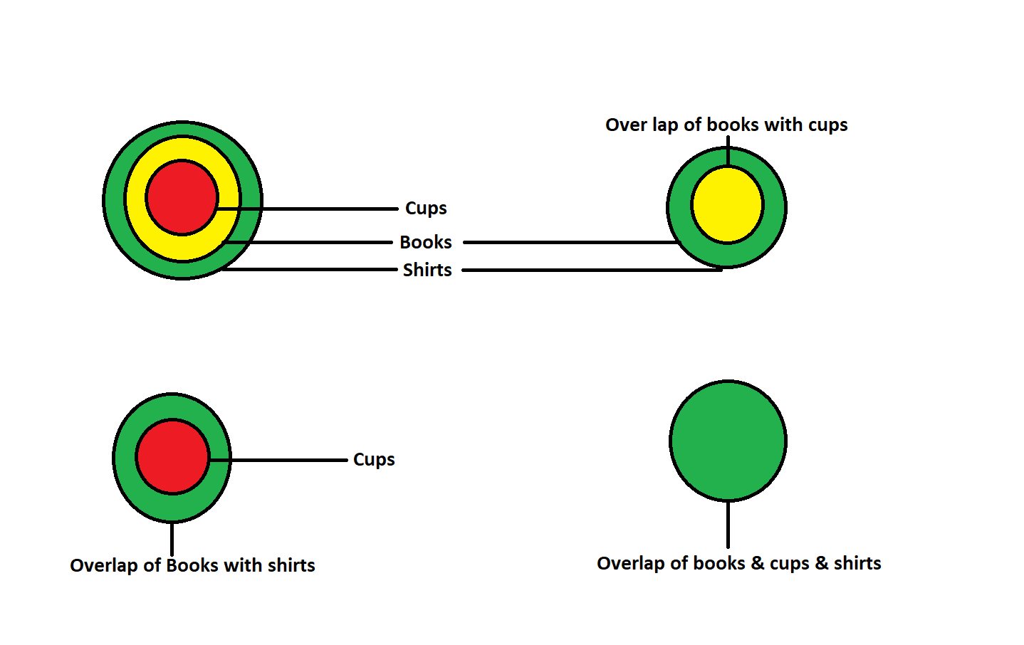 Example 6- Venn diagrams