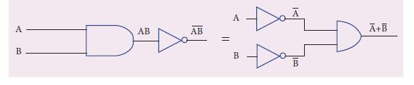 Exercise 10 De Morgan's second theorem