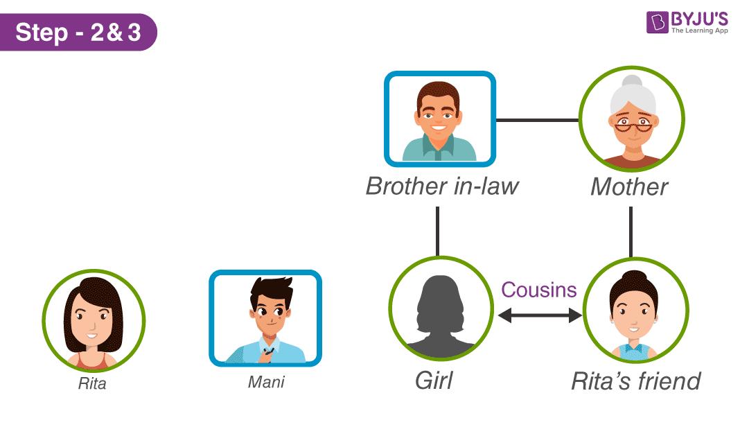 Cây gia đình - Bước 2 và 3 của Giải pháp 2