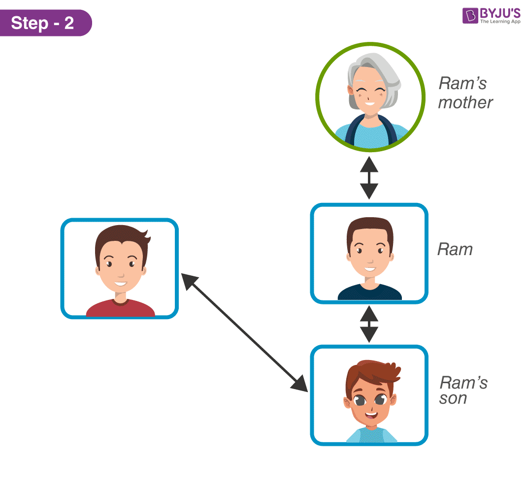 Family Tree - Step 2 of Solution 1