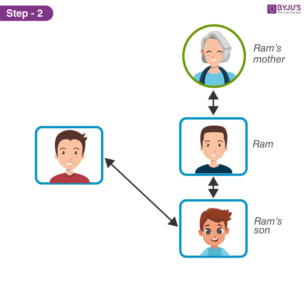Cây gia đình - Bước 2 của Giải pháp 1