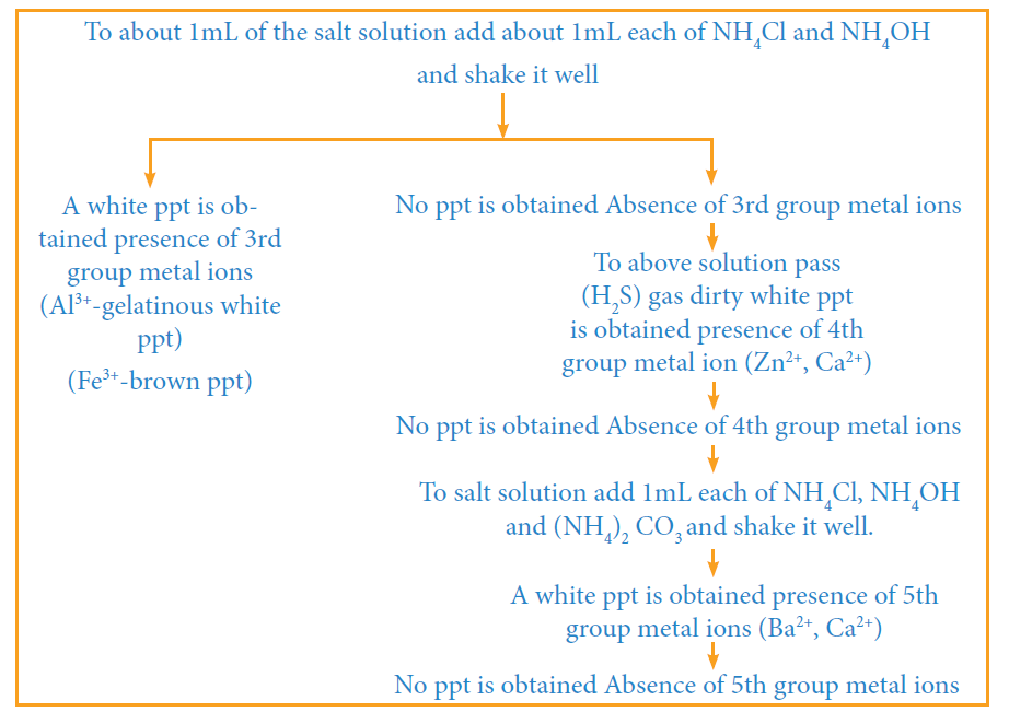 Flow chart on preparation of salt solution-2