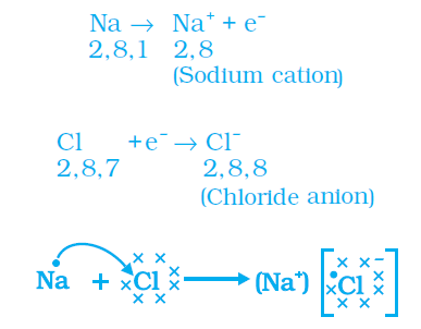 formation of sodium chloride
