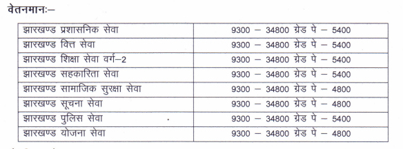 JPSC Notification on Payscale - 2016