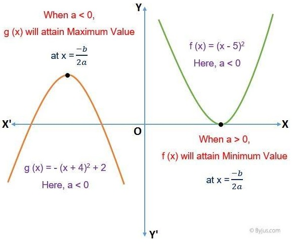 Minimum and Maximum Value of Quadratic Equation