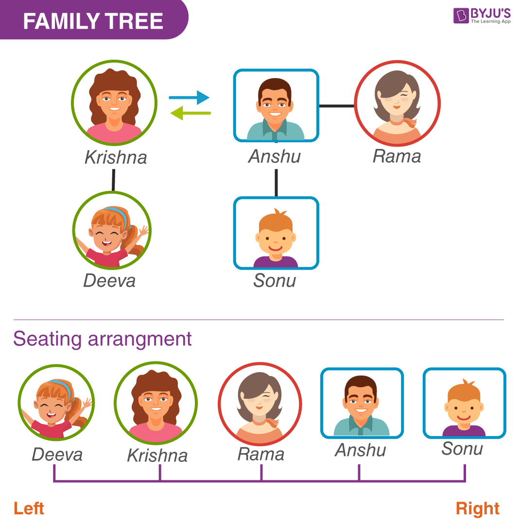 Miscellaneous Question 1 - Family Tree and Seating Arrangement