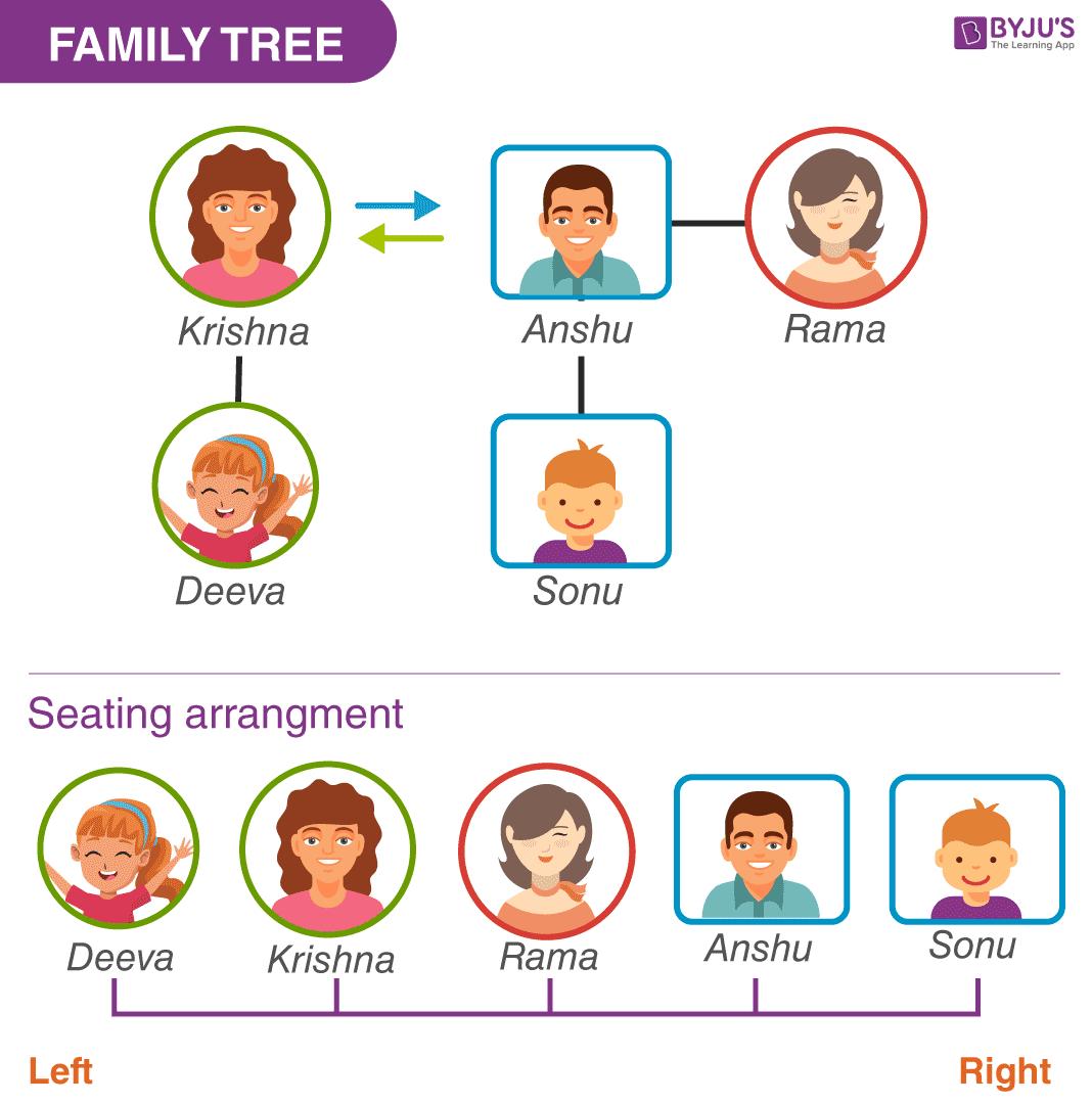 Câu hỏi khác 1 - Cây gia đình và bố trí chỗ ngồi