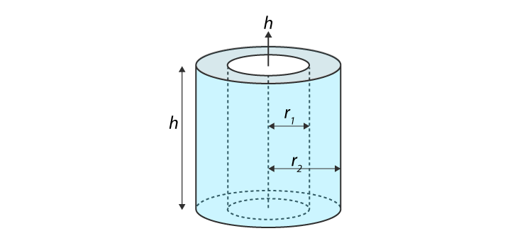 Moment Of Inertia Of A Hollow Cylinder