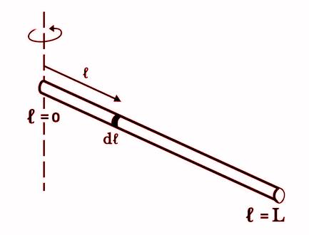 Moment Of Inertia Of Rod