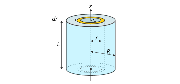 Moment Of Inertia Of Solid Cylinder