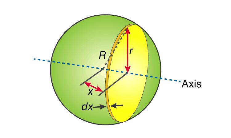 Moment Of Inertia Of Sphere
