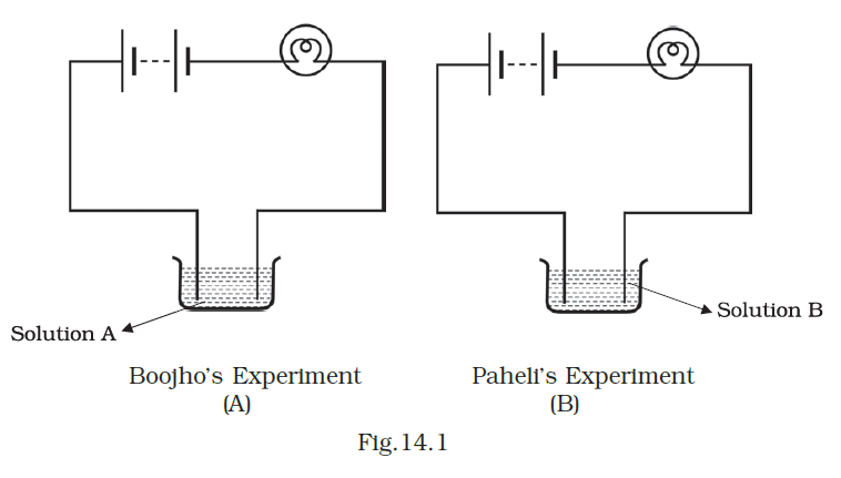 NCERT Exemplar Class 8 Science chapter 14 Solutions fig 1