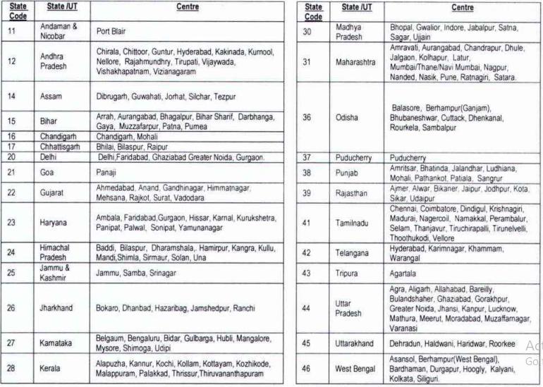NIACL Assistant Recruitment- Exam Centres