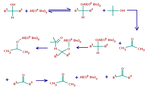 Oppenauer Oxidation Mechanism