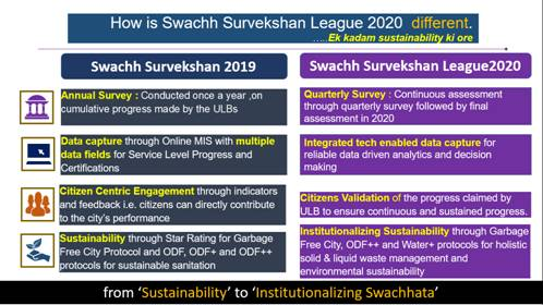 Difference between Swachh Survekshan 2019 & 2020