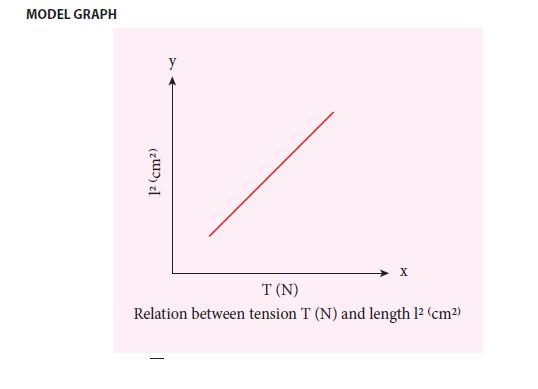 practical 10 model graph