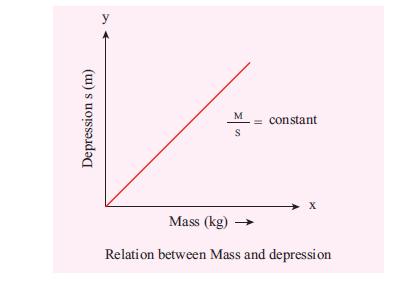 Practical 2 Model Graph