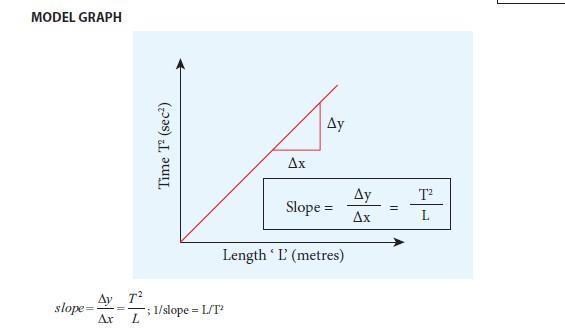 Practical 4 Model Graph