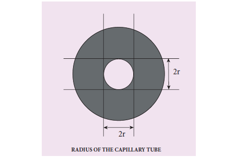 practical 7- radius of the capillary tube