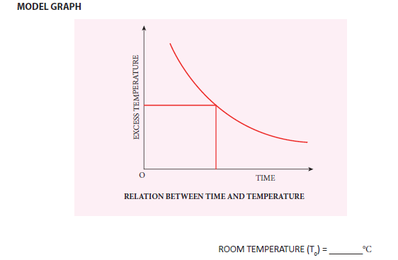 practical 8 model graph
