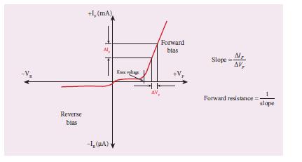Reverse Bias Voltage Vs Reverse Bias Current Graph