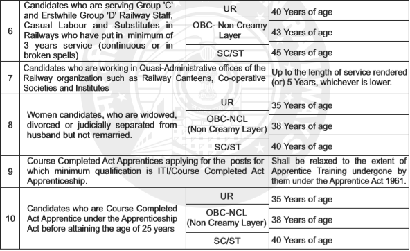 RRB ALP Exam - RRB ALP Age Limit - (II)