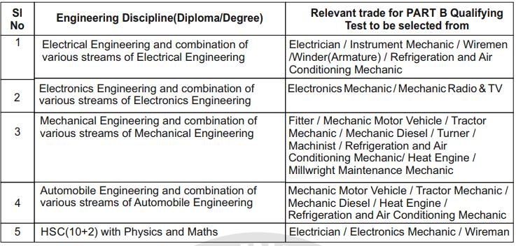 RRB ALP Exam - RRB ALP Educational Qualifications