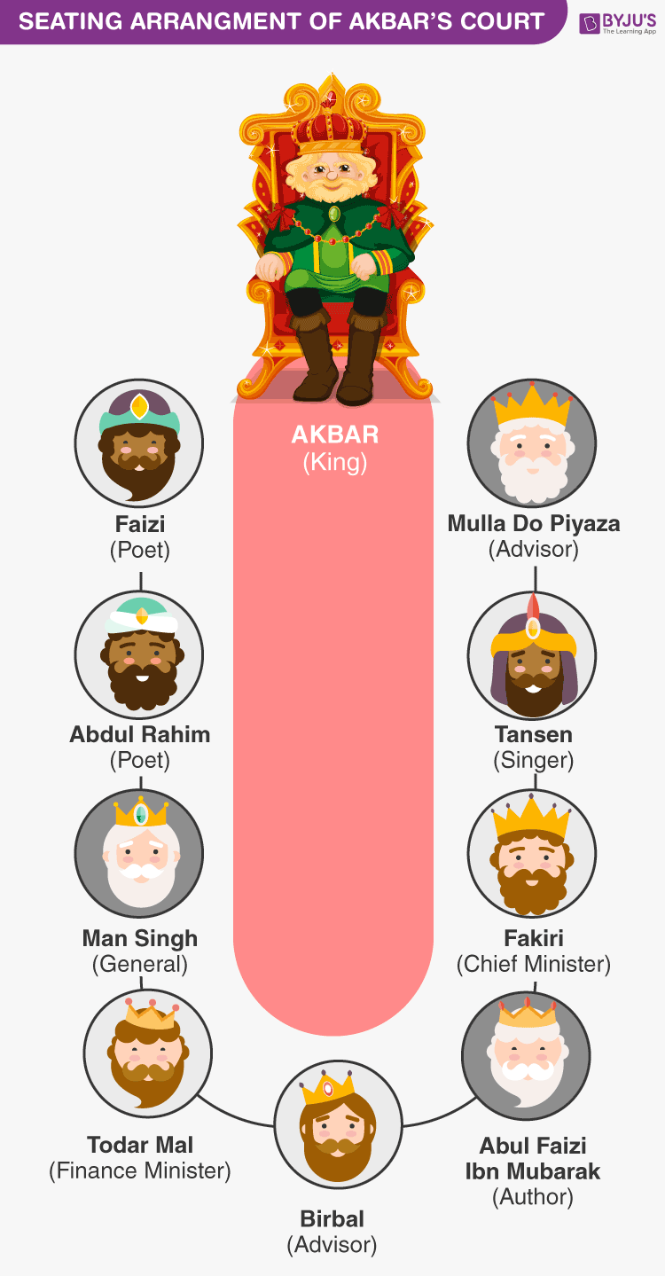 Seating arrangement of Akbar and his nine jewels
