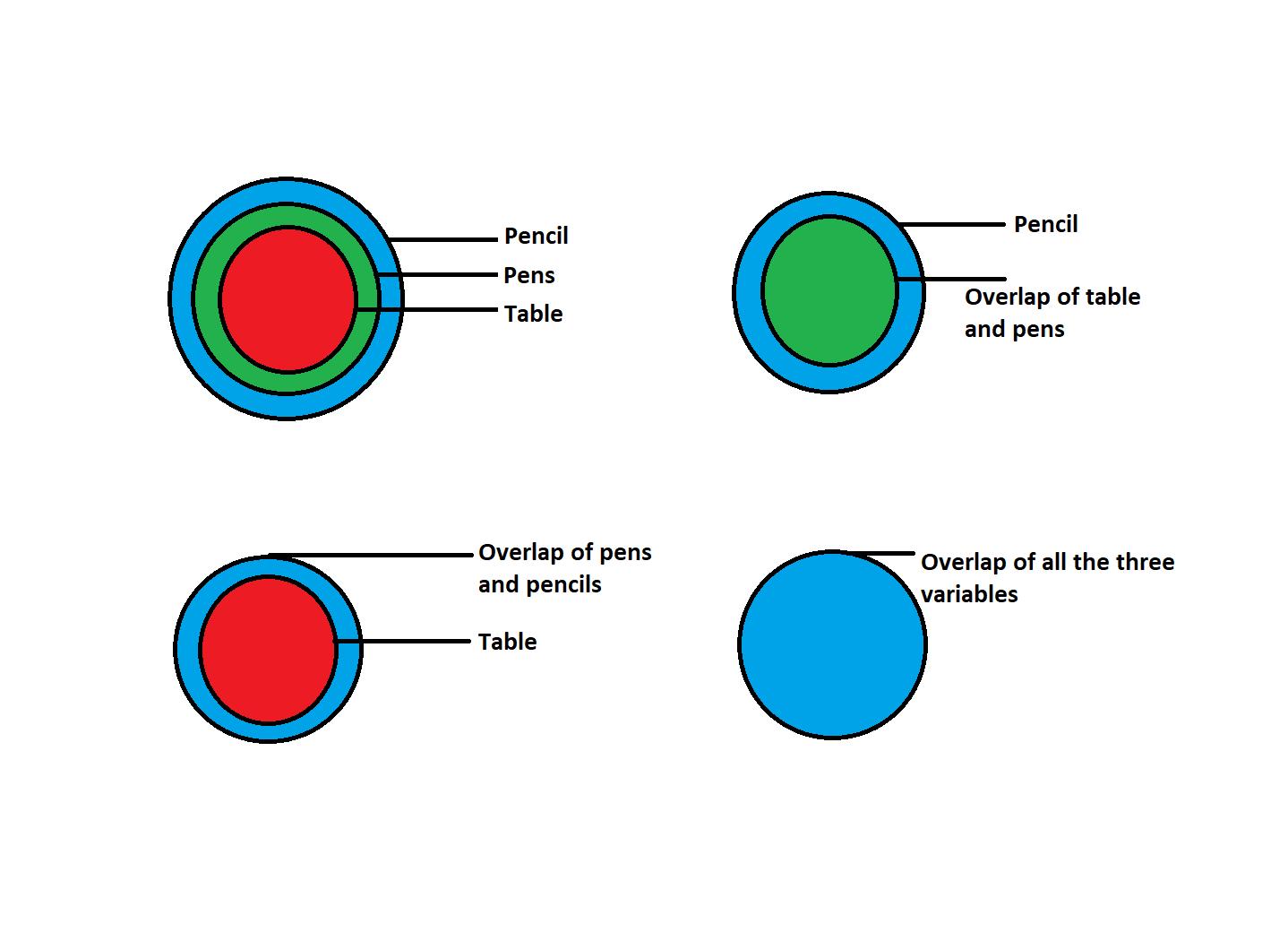 Syllogism - 4 cases of a Venn Diagram