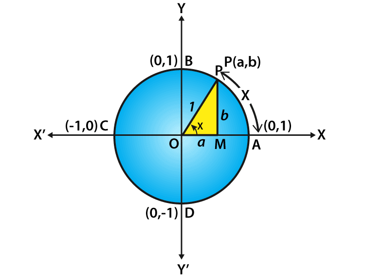 Value of sin 180 Derivation