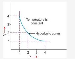 Variation in volume (V) plotted against pressure