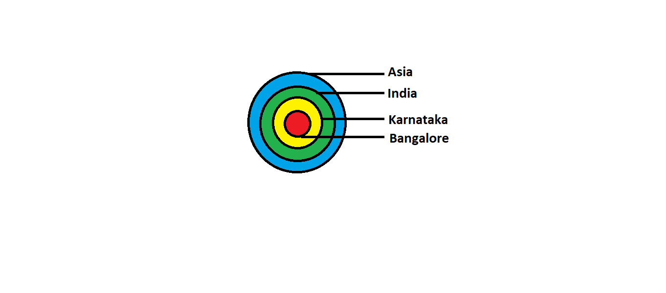 Venn diagram of Asia, India, Karnataka , Bangalore.