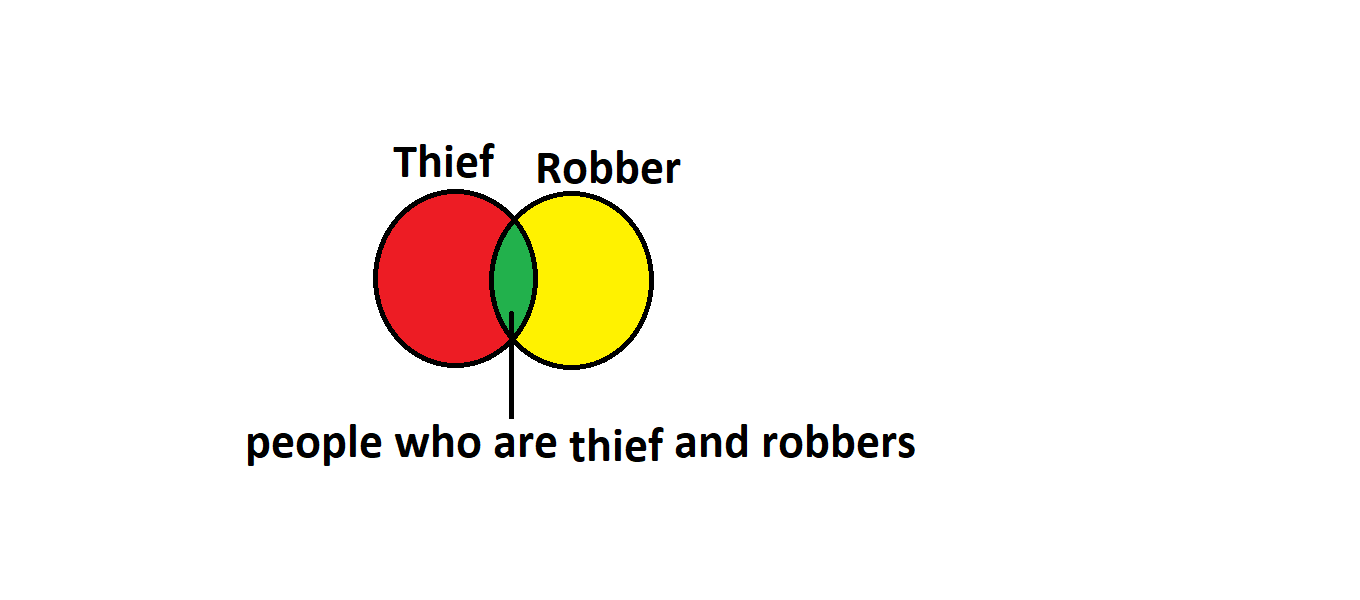 Venn diagram of thief and robber