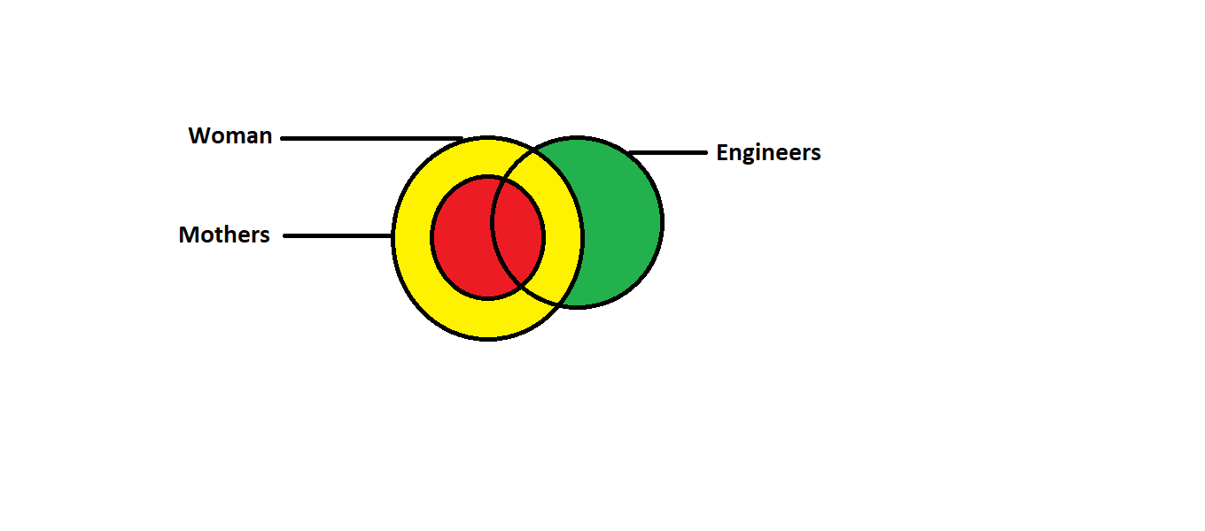 Venn diagram of women , mothers and engineers