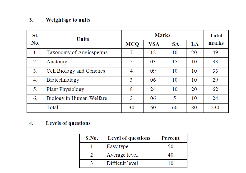 Weight age to units and difficulty level of questions