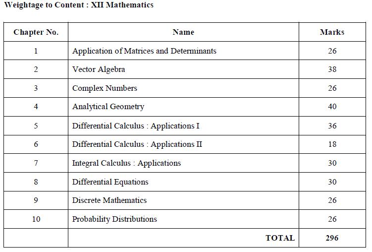 weightage maths class12 tnboard