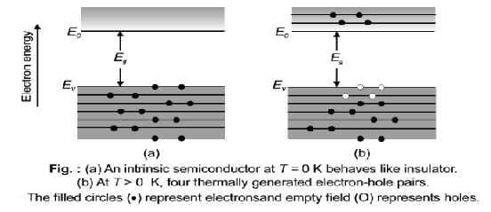 Semiconductors - Types, Applications, Properties, Examples