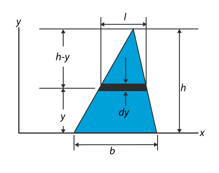 Moment Of Inertia Of A Triangle