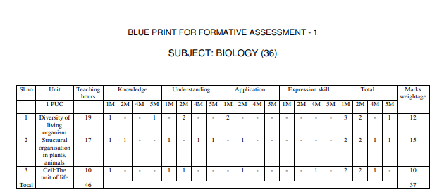 1st PUC Biology Formative Assessment Blueprint