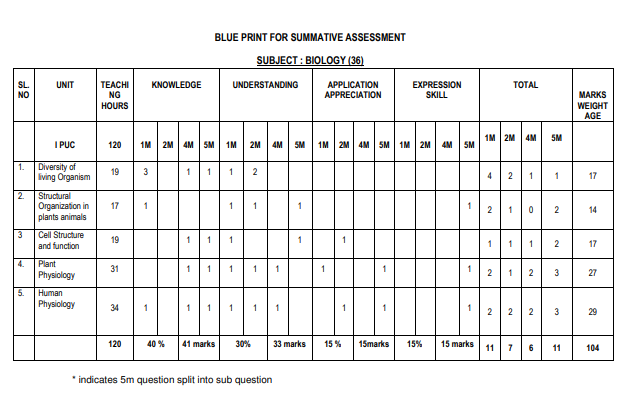 1st PUC Biology Summative Assessment Blueprint