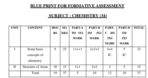 1st PUC Chemistry Formative Assessment Blue Print