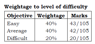 1st PUC Chemistry Weightage to Level of Difficulty