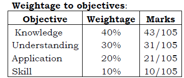 1st puc chemistry weightage to objective