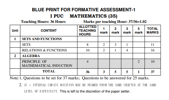 1st PUC Maths Formative Assessment Blue Print