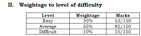 1st puc maths weightage to level of difficulty