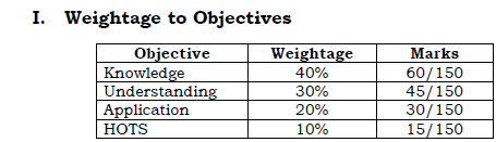 1st puc maths weightage to Objectives