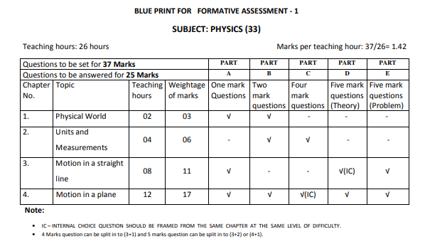 1st PUC Physics Formative Assessment Blue-print