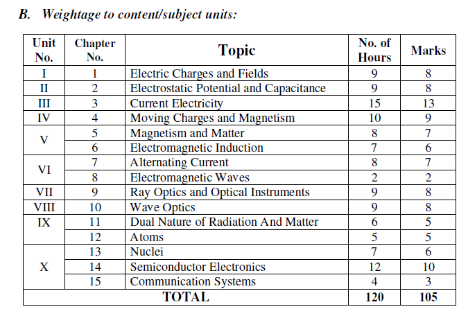 2nd puc physics blueprint weightage to content / units