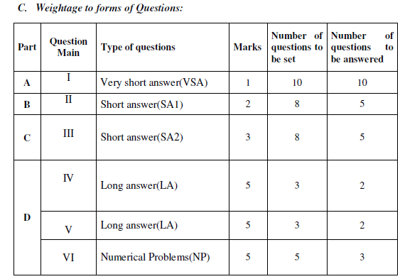 2nd puc physics weightage to forms of questions