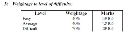 2nd puc physics weightage to level of difficulty